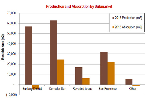 WPC News | Panama Commercial Real Estate - Production and Aborption by Submarket