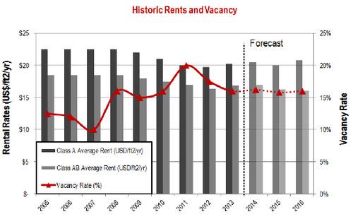 Puerto-Rico-Historic-Rents-and-Vacancy.jpg