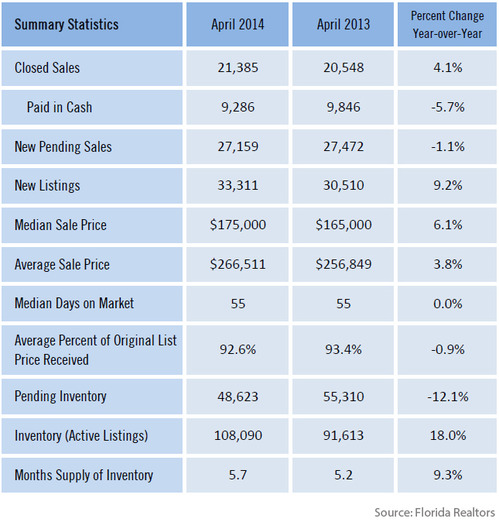 WPC News | Florida Single Family Home Monthly Market Details 2014