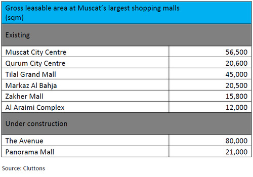 Gross-leasable-area-at-Muscats-largest-shopping-malls.jpg