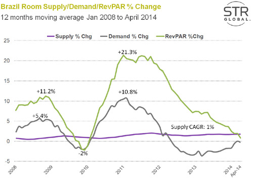 Brazil-Room-Supply-Demand-RevPAR.jpg