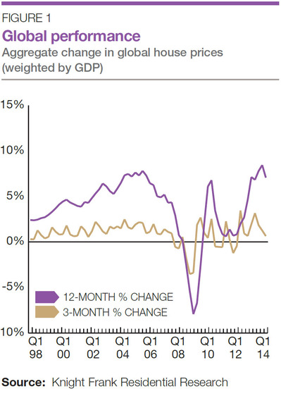 WPC News | Global Performance Aggregate change in global house prices Knight Frank