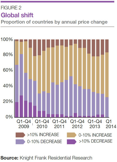 WPC News | Global Shift Proportion of countries by annual price change
