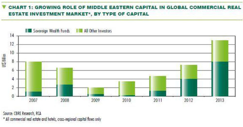 WPC News | Growing role of Middle Eastern Capital in Global Commercial Real Estate Investment Market by Type of Capital