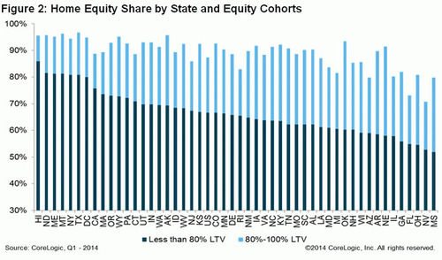 WPC News | Home Equity Share by State and Equity Cohorts CoreLogic