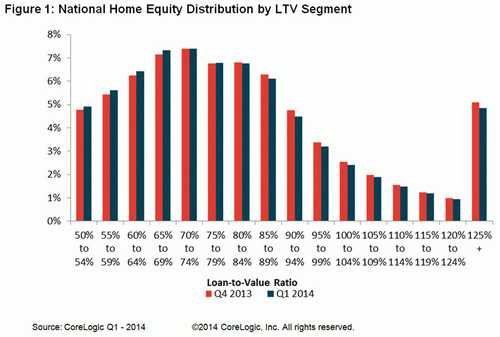 WPC News | National Home Equity Distribution by LTV Segment