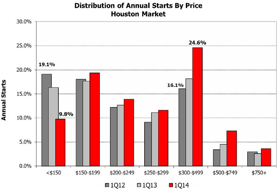 Houston-Texas-Real-Estate-Market---Disrtibution-of-Annual-Starts.jpg