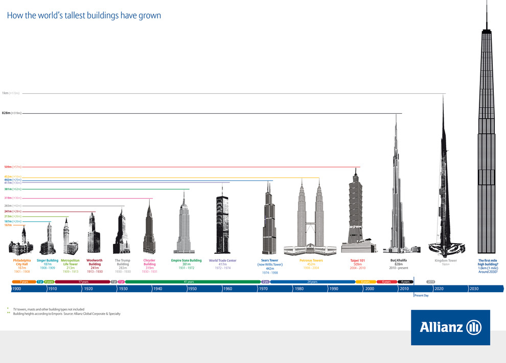 WPC News | How's the world's tallest buildings have grown