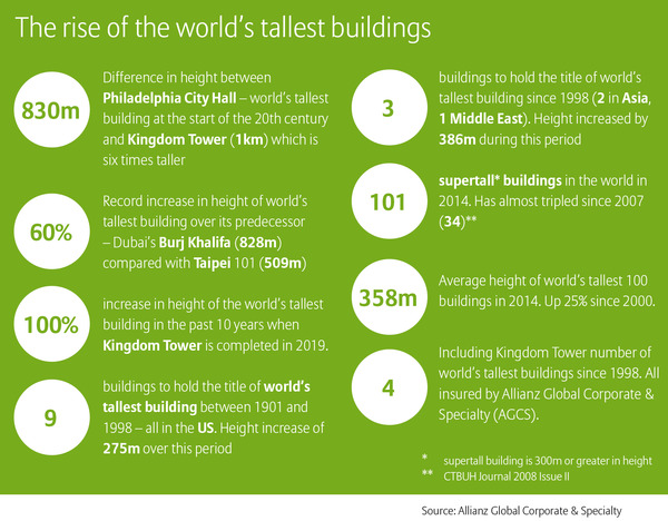 In-numbers---the-rise-of-the-world-tallest-buildings.jpg