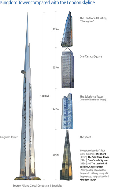 WPC News | Kingdom Tower compared to the London Skyline