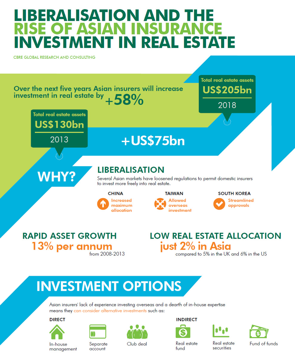 WPC News | Rise of Insurance Investment in Asian Real Estate - CBRE