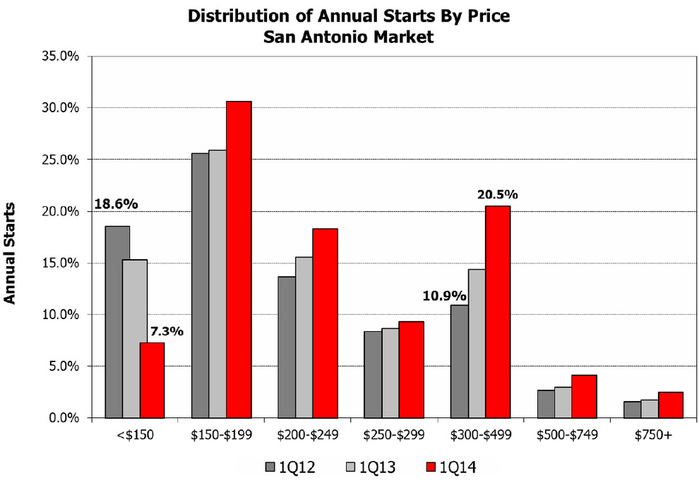 San-Antonio-Texas-Real-Estate-Market---Distribution-of-Annual-Starts-by-Price.jpg