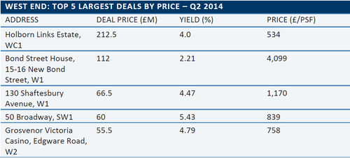 WPC News | Top 5 Largest Deals By Price - London West End - Q2 2014