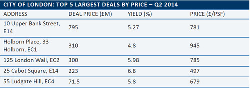 WPC News | Top 5 Largest Deals by Price in the City of London - Q2 2014