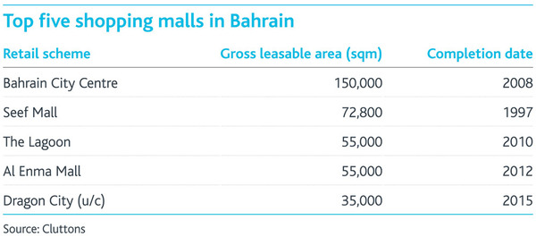 WPC News | Top Five Shopping Malls in Bahrain