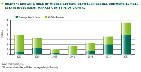 WPC News | Growing Role of Middle Eastern Capital in Global Commercial Real Estate Investment Markets