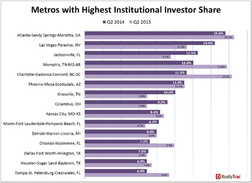 Metro-Areas-with-Highest-Institutuinal-Investor-Share.jpg