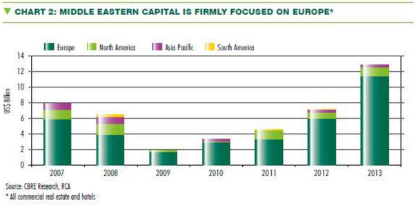 WPC News | Middle Eastern Capital is Firmly Focused on Europe