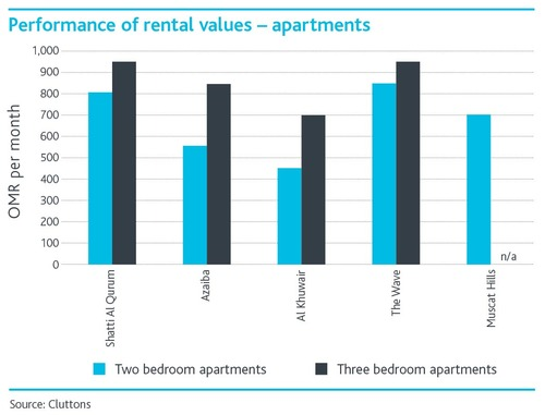 Performance-of-Rental-values_Apartments-English.jpg