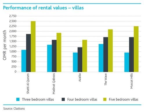 Performance-of-rental-values-_Villas-english.jpg