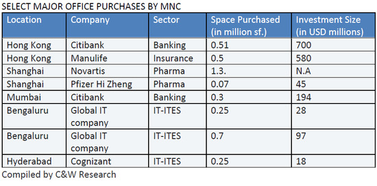 SELECT-MAJOR-OFFICE-PURCHASES-BY-MNC.jpg