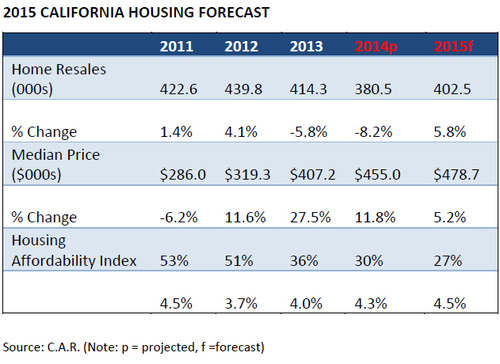 WPJ News | 2015 CALIFORNIA HOUSING FORECAST