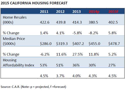 WPJ News   2015 CALIFORNIA HOUSING FORECAST