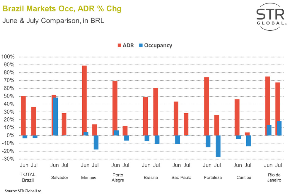 WPJ News | Brazil Hotel Markets ADR June and July 2014