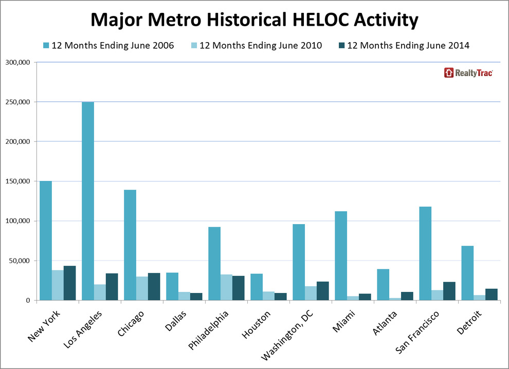 Major-Metro-Historical-HELOC-Activity.jpg