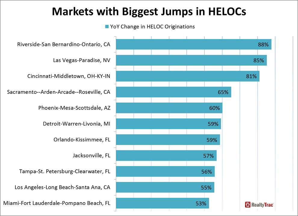 WPJ News | Markets with Biggest Jump in HELOCs