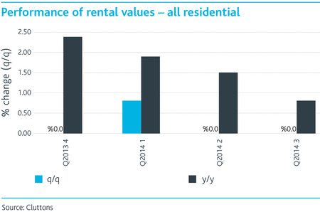 Performance-of-rental-values-all-residential.jpg