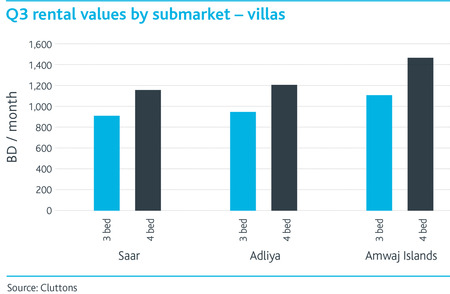 WPJ News | Q3 Rental Values by Submarket - Villas