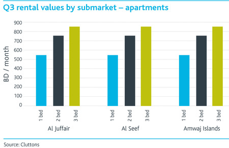 WPJ News | Q3 rental values by submarket - Apartments