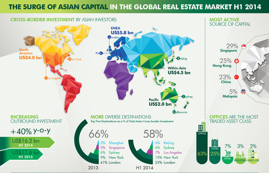 Asian Commercial Investment in U.S. Spikes 40 Percent ...