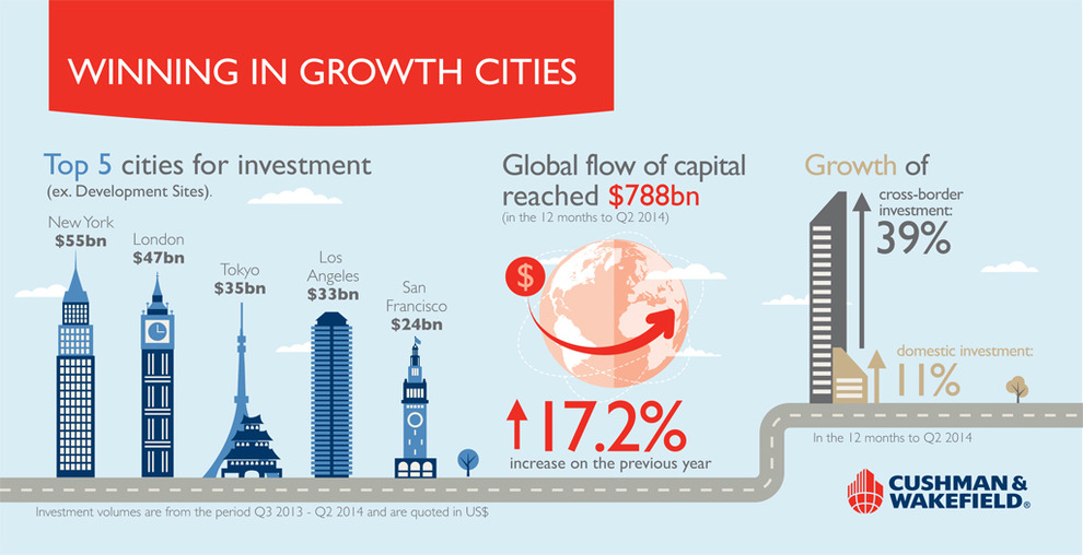 WPJ News | Winning in Growth Cities - Top Cities for Investment