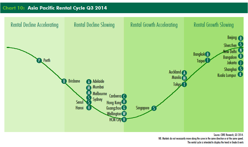 Asia-Pacific-Rental-Cycle-Q3-2014.jpg