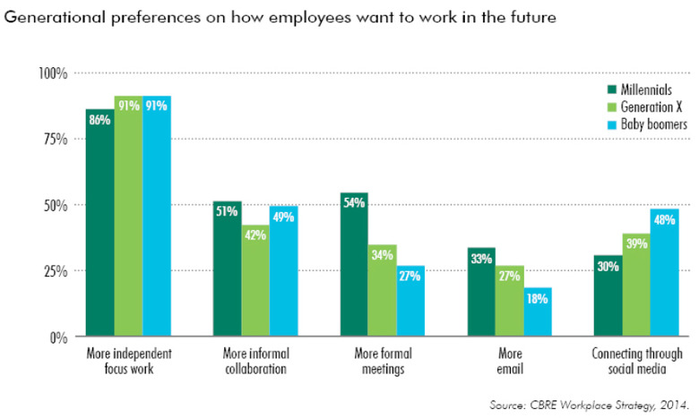 WPJ News | Generational preferences on how employees want to work in the future