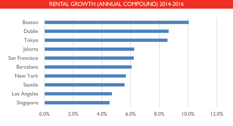 WPJ News | Global Commercial Rental Growth 2014 2015