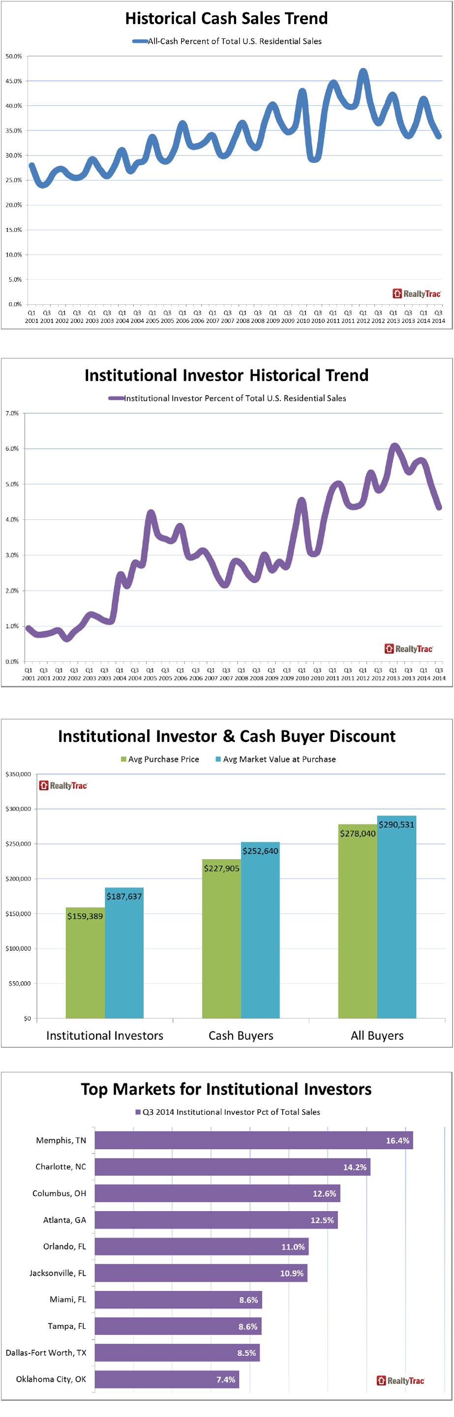 Institutional-Investor-Participation-in-Residential-Sales.jpg