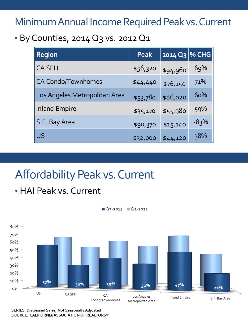 Minimum-Annual-Peak-Income-Required-vs-Current.jpg