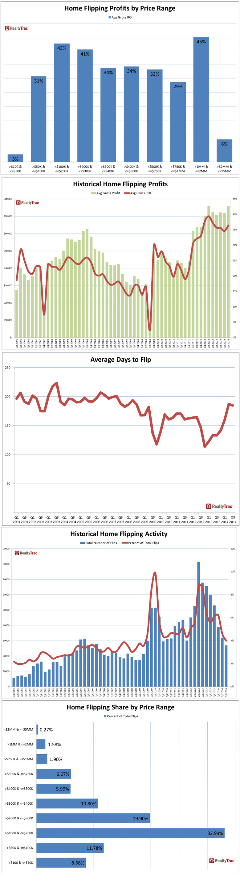 Q3-2014-Home-Flipping-Data-by-State-charts.jpg