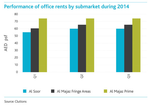 Sharjar-UAE-Office-Rents---Winter-2014.jpg