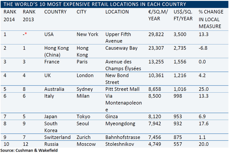 THE-WORLDS-10-MOST-EXPENSIVE-RETAIL-LOCATIONS-IN-EACH-COUNTRY.jpg