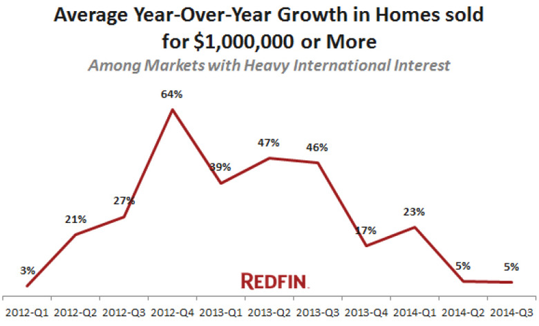 Average-Year-over-Year-Growth-in-Homes-Sold.jpg