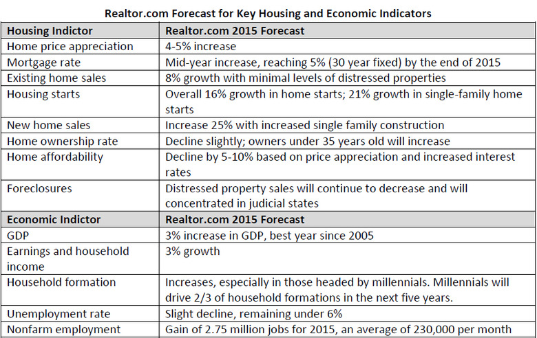 WPJ News | Forecast for Key Housing and Economic Indicators
