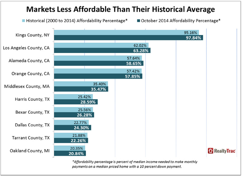 Markets-Less-Affordable-than-Their-Historical-Average.jpg