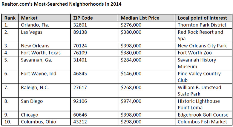Most-Searched-Neighborhoods-in-2014.jpg