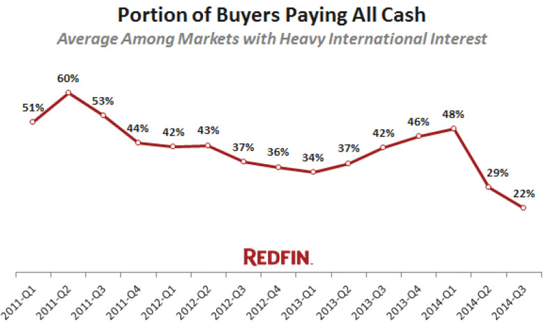 WPJ News | Portion of Home Buyers Paying All Cash