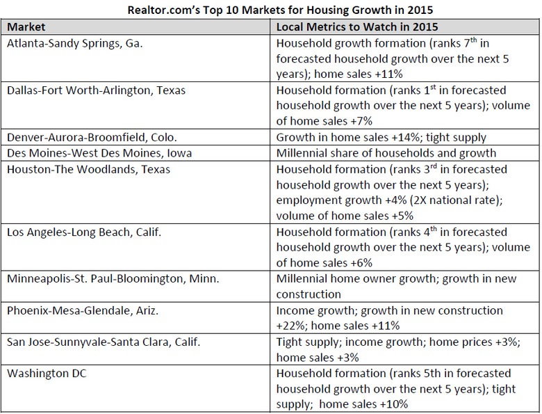 WPJ News | Top 10 Markets for Housing Growth in 2015