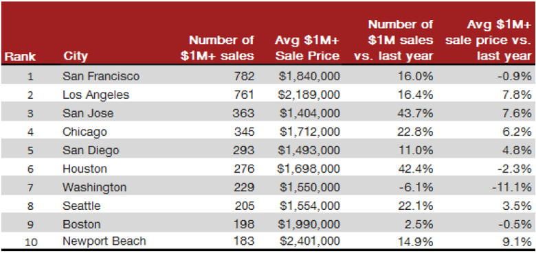 Year-over-Year-Sales-of-homes-2.jpg